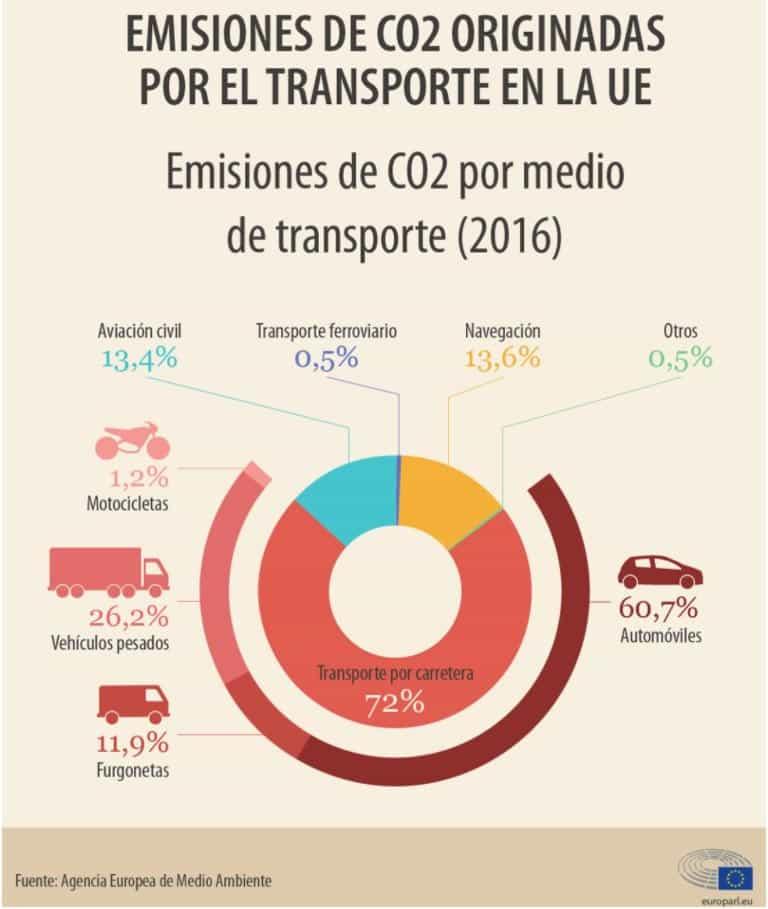 emisiones de co2 en el transporte